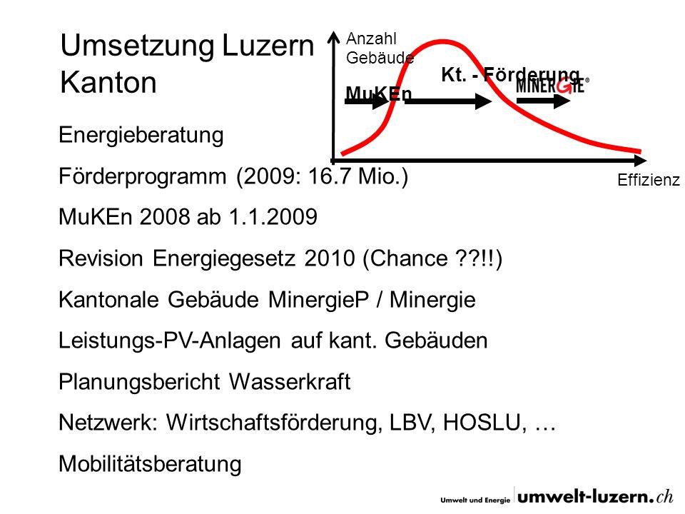 Umsetzung Luzern Gemeinden Energiestädte (Stadt Luzern, …, …) Förderprogramm (Entlebuch, Escholzmatt, Flühli, Hochdorf, Horw, Kriens, Luzern, Meggen, Schenkon, Schüpfheim, Sempach, Sursee) MuKEn 2008 ab 1.1.2009 Stromautarke Gemeinde (Hildisrieden) Energietal (Seetaler Gemeinden) Entlebuch ( Holz-Schnitzelheizung, KWKW, Windanlage, Neueinzonung mit Minergiemindestanforderung, Ökostrom für Gemeinde (+10/Jahr), www.erlebnisenergie.ch)