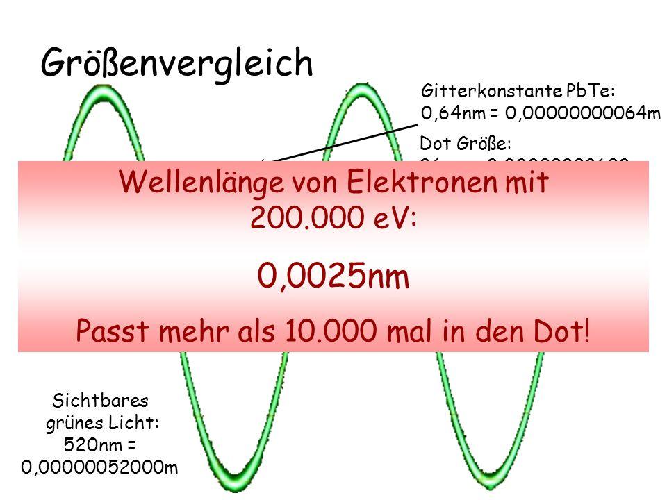 Größenvergleich Gitterkonstante PbTe: 0,64nm = 0,00000000064m Dot Größe: 26nm = 0,00000002600m Sichtbares grünes Licht: 520nm = 0,00000052000m Mikrosk
