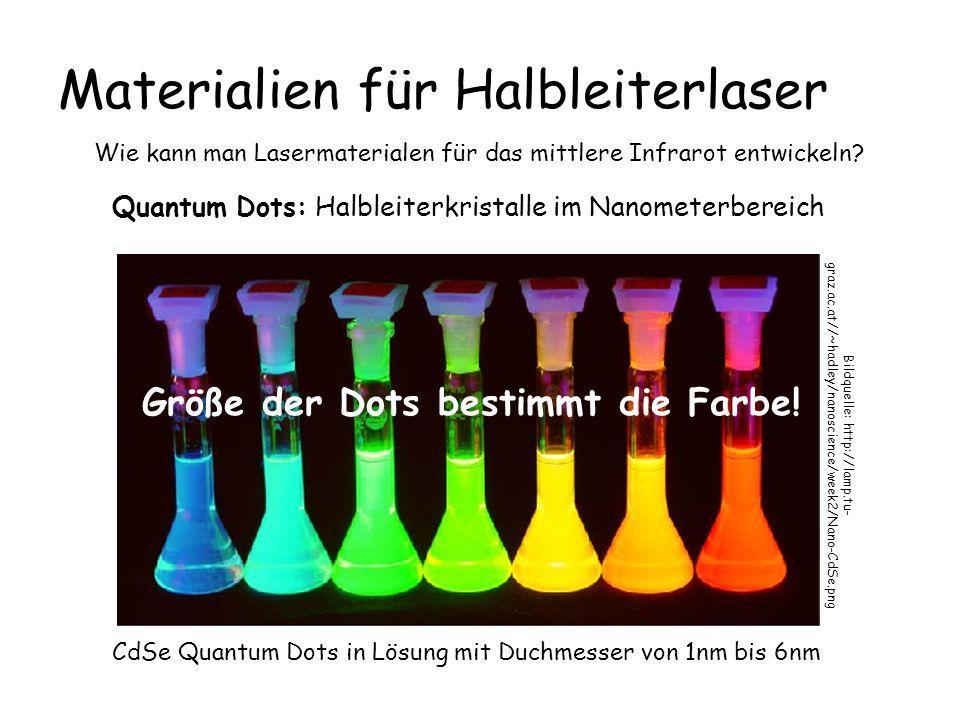Selbstorganisation Nanostrukturierung von Halbleitermaterialien Dichte: 3x10 11 cm -2 300 Milliarden Dots pro cm 2 130 Dots !!.