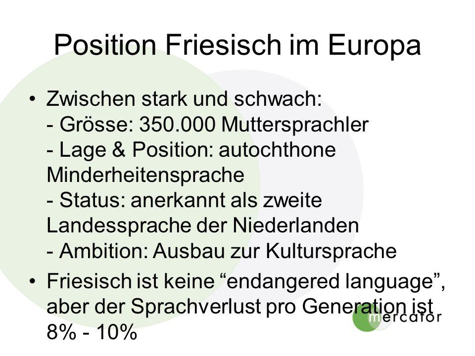 Position Friesisch im Europa Zwischen stark und schwach: - Grösse: 350.000 Muttersprachler - Lage & Position: autochthone Minderheitensprache - Status