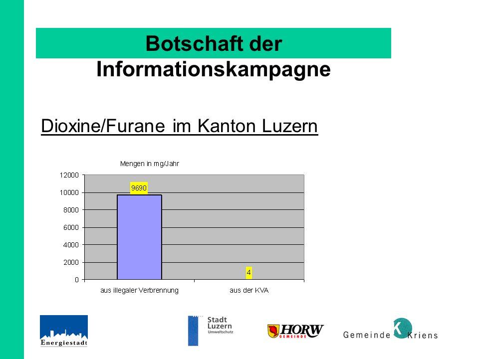 Botschaft der Informationskampagne Dioxine/Furane im Kanton Luzern