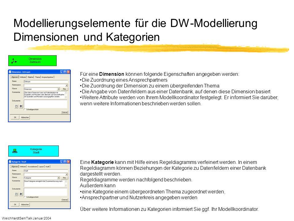 WeichhardtSemTalk Januar 2004 Modellierungselemente für die DW-Modellierung Dimensionen und Kategorien Für eine Dimension können folgende Eigenschafte