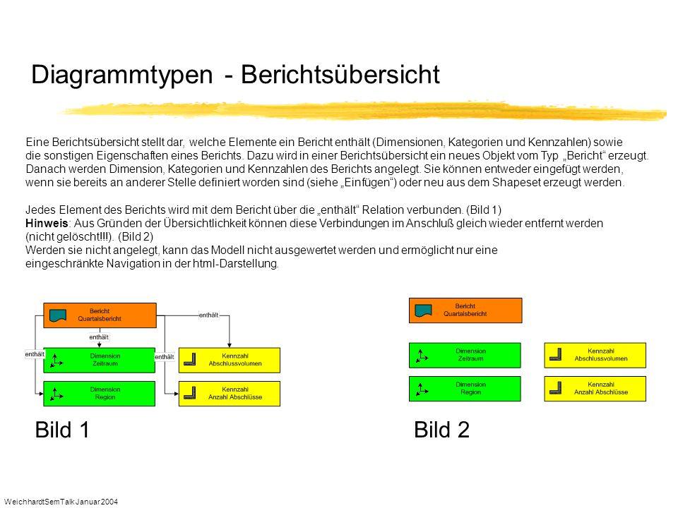WeichhardtSemTalk Januar 2004 Diagrammtypen - Berichtsübersicht Eine Berichtsübersicht stellt dar, welche Elemente ein Bericht enthält (Dimensionen, K