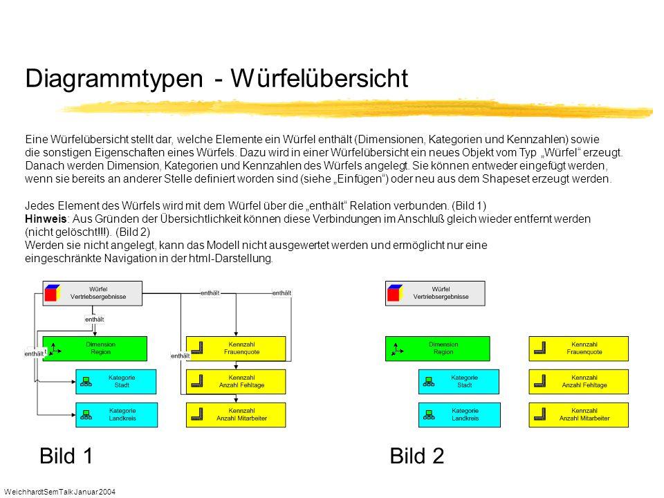 WeichhardtSemTalk Januar 2004 Diagrammtypen - Würfelübersicht Eine Würfelübersicht stellt dar, welche Elemente ein Würfel enthält (Dimensionen, Katego