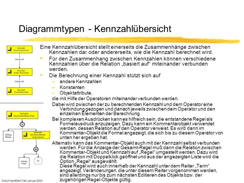 WeichhardtSemTalk Januar 2004 Diagrammtypen - Kennzahlübersicht Eine Kennzahlübersicht stellt einerseits die Zusammenhänge zwischen Kennzahlen dar ode