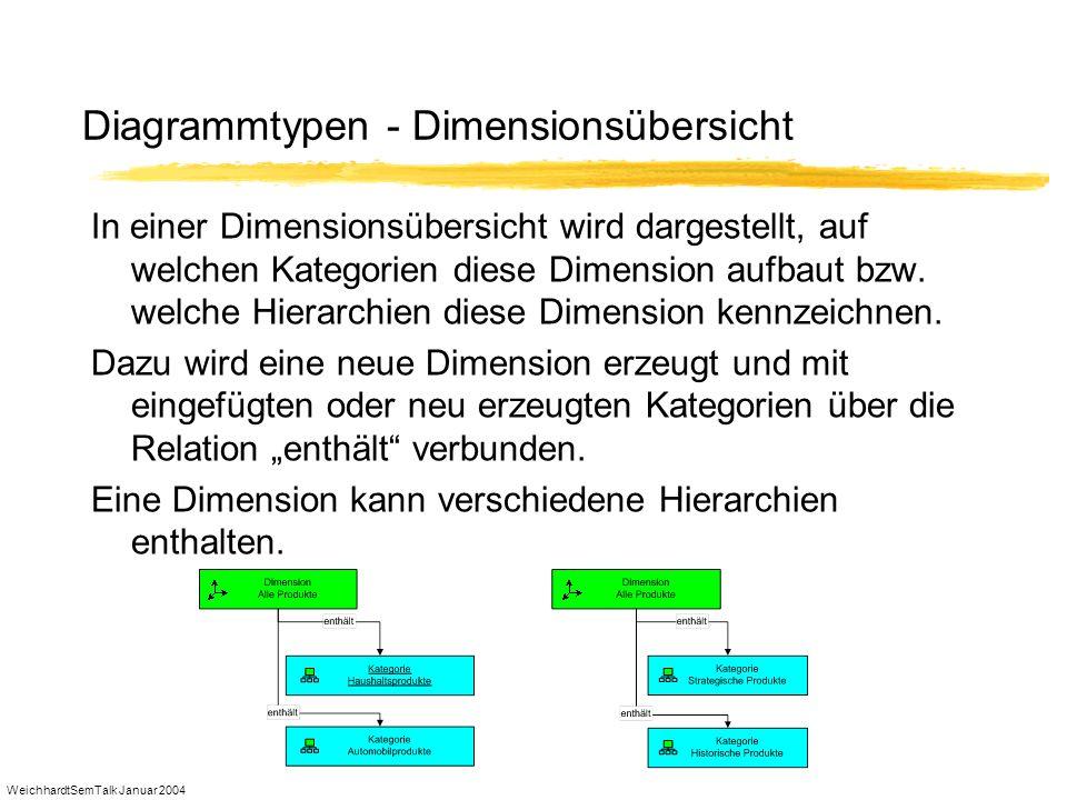 WeichhardtSemTalk Januar 2004 Diagrammtypen - Dimensionsübersicht In einer Dimensionsübersicht wird dargestellt, auf welchen Kategorien diese Dimensio