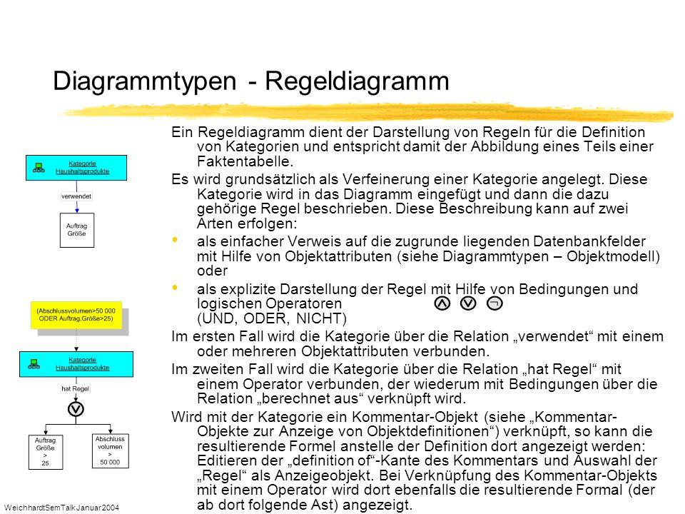 WeichhardtSemTalk Januar 2004 Diagrammtypen - Regeldiagramm Ein Regeldiagramm dient der Darstellung von Regeln für die Definition von Kategorien und e