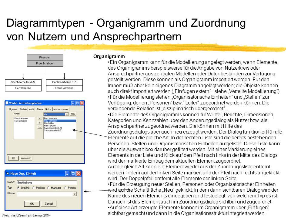 WeichhardtSemTalk Januar 2004 Diagrammtypen - Organigramm und Zuordnung von Nutzern und Ansprechpartnern Organigramm Ein Organigramm kann für die Mode