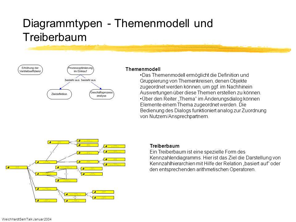 WeichhardtSemTalk Januar 2004 Diagrammtypen - Themenmodell und Treiberbaum Themenmodell Das Themenmodell ermöglicht die Definition und Gruppierung von