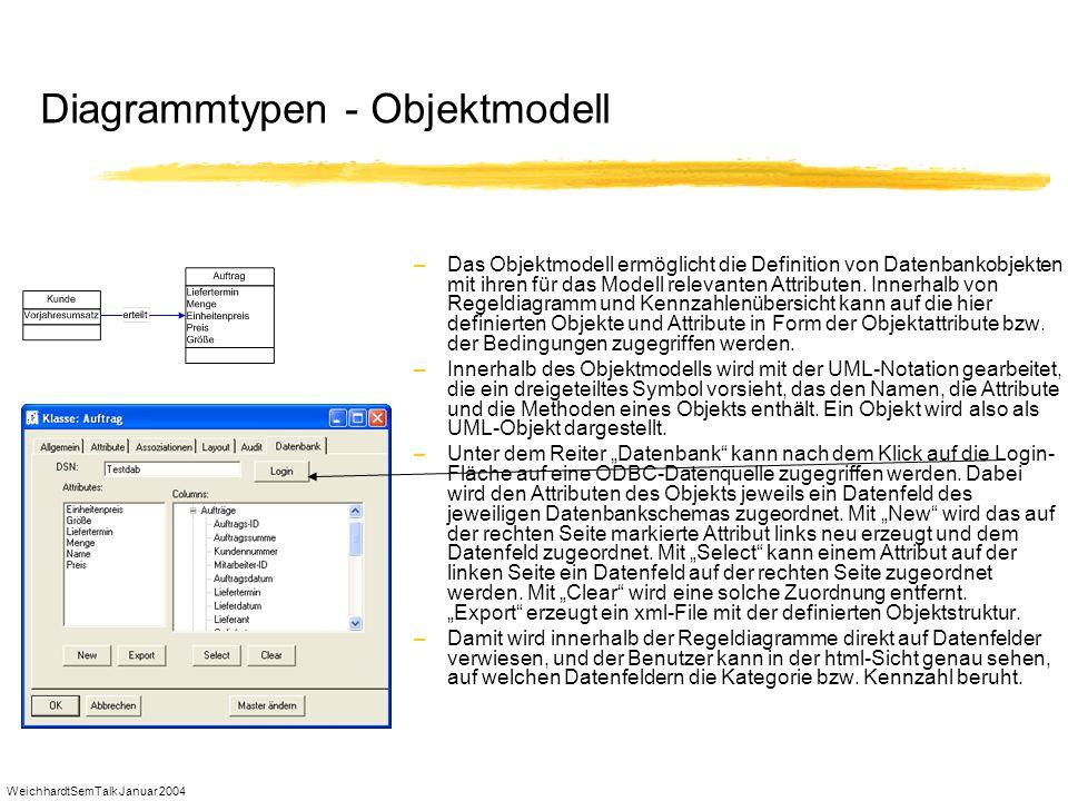 WeichhardtSemTalk Januar 2004 Diagrammtypen - Objektmodell –Das Objektmodell ermöglicht die Definition von Datenbankobjekten mit ihren für das Modell
