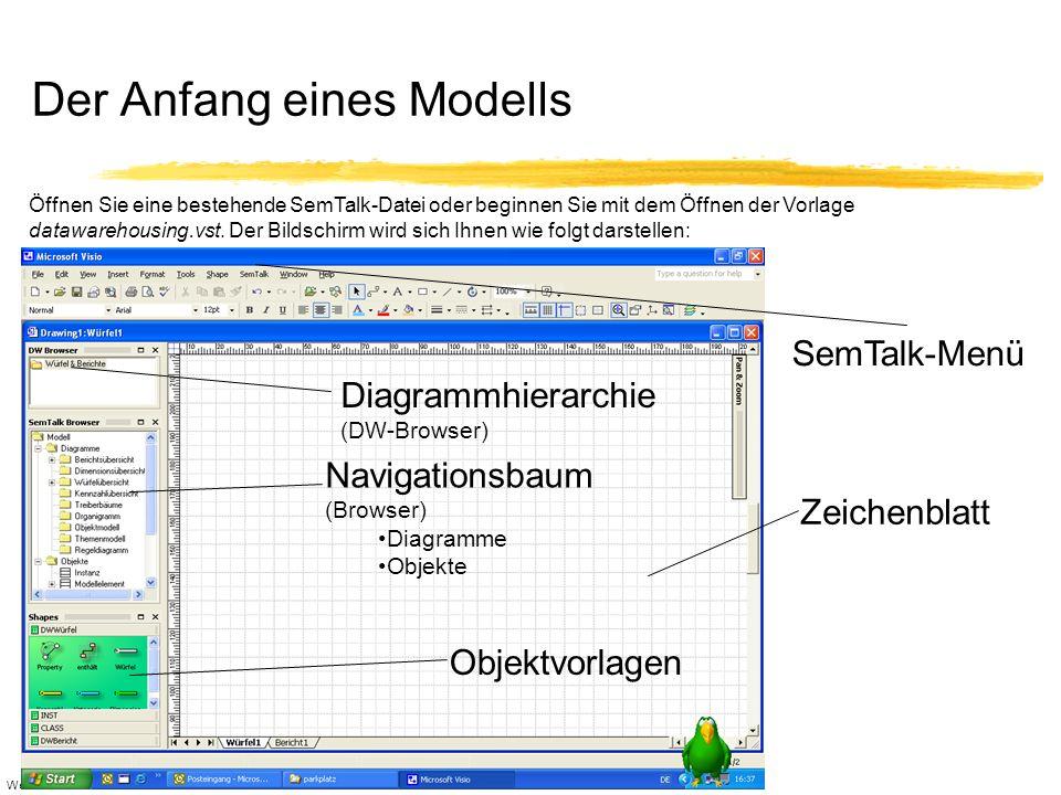 WeichhardtSemTalk Januar 2004 Grundlegende Visio-Funktionen Objektvorlagen (Shapes) für Objekte und Beziehungen zwischen diesen Objekten (Relationen) sind jeweils für einen Diagrammtyp zusammengefaßt in einem Shape-Set (.vss-Datei im SemTalk-Verzeichnis) Darstellung/Modellierung auf einem Zeichenblatt Nutzung der grafischen Funktionalitäten (Farben, Ausrichten, etc.) von Visio Hinweis: Falls SemTalk einmal nicht starten sollte, kontrollieren Sie bitte unter Extras->Optionen->Weitere Optionen, ob die Automationsereignisse aktiviert sind.
