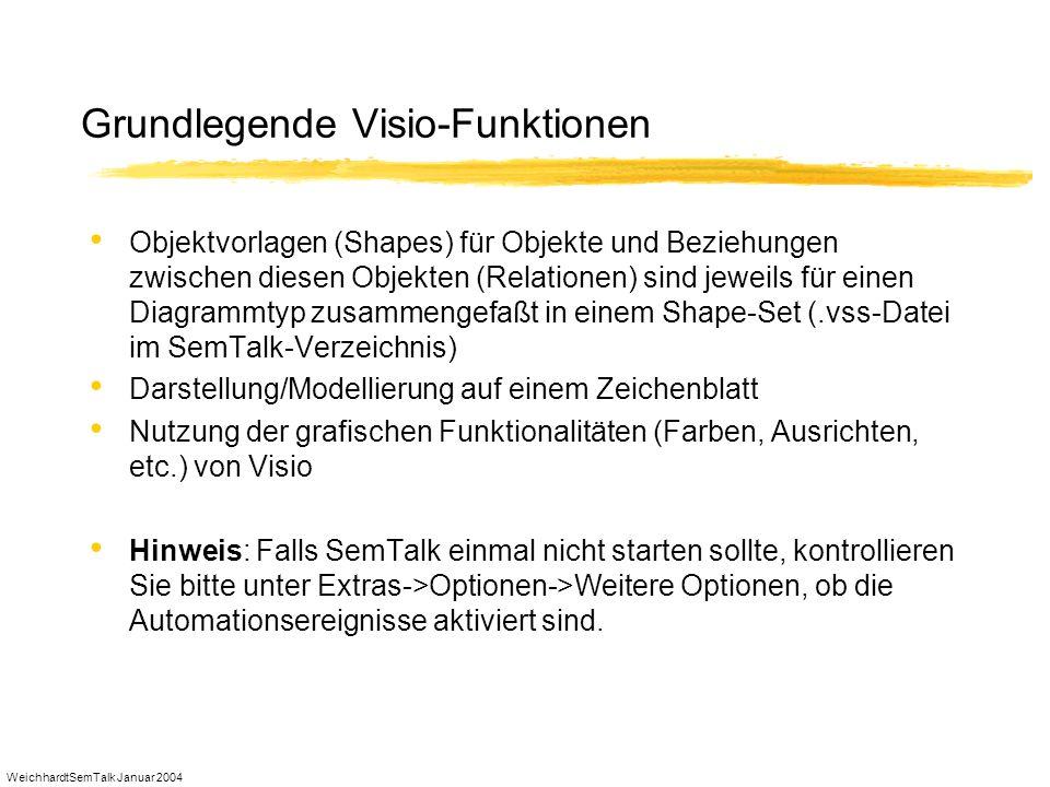 WeichhardtSemTalk Januar 2004 Grundlegende Visio-Funktionen Objektvorlagen (Shapes) für Objekte und Beziehungen zwischen diesen Objekten (Relationen)