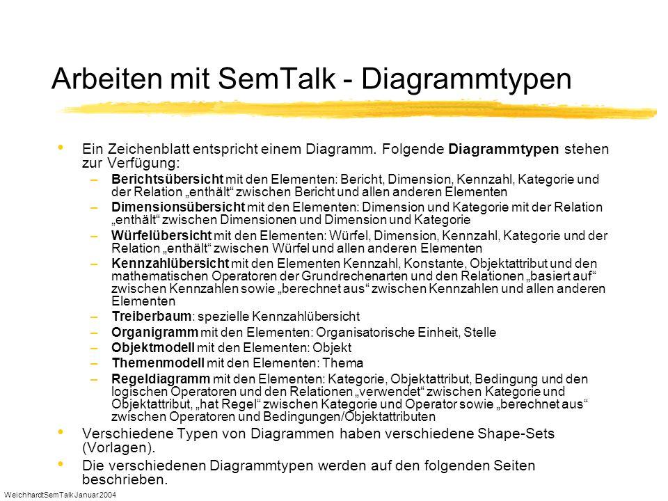 WeichhardtSemTalk Januar 2004 Diagrammtypen - Kennzahlübersicht Eine Kennzahlübersicht stellt einerseits die Zusammenhänge zwischen Kennzahlen dar oder andererseits, wie die Kennzahl berechnet wird.