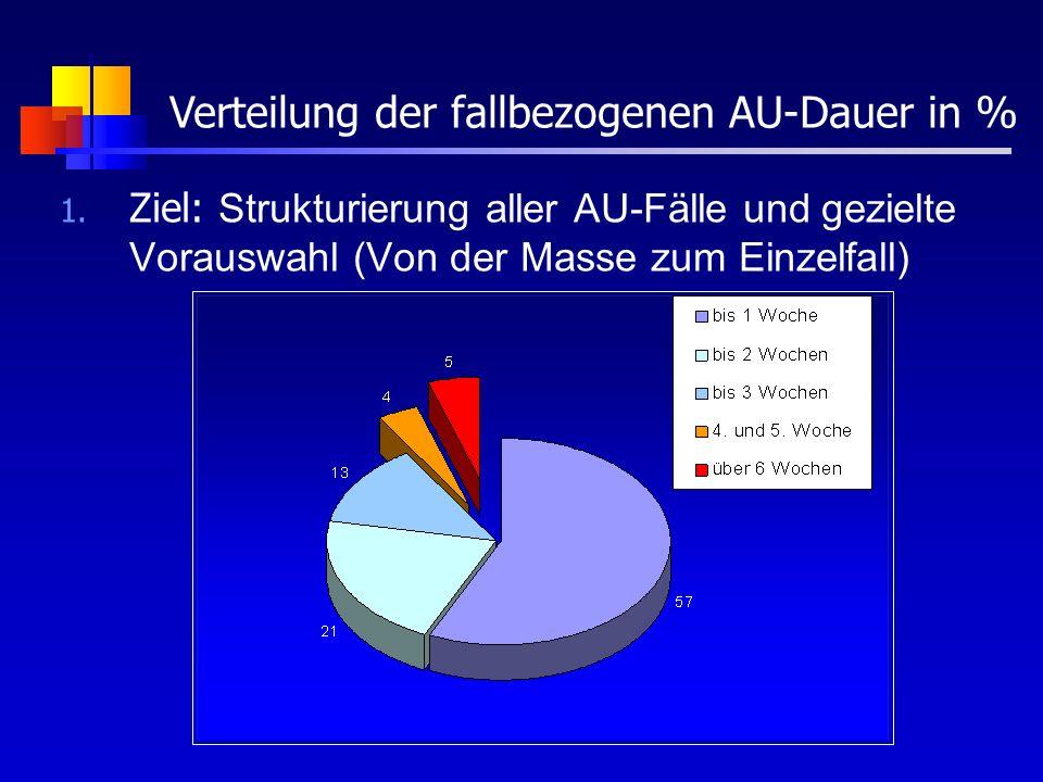 1. Ziel: Strukturierung aller AU-Fälle und gezielte Vorauswahl (Von der Masse zum Einzelfall) Verteilung der fallbezogenen AU-Dauer in %