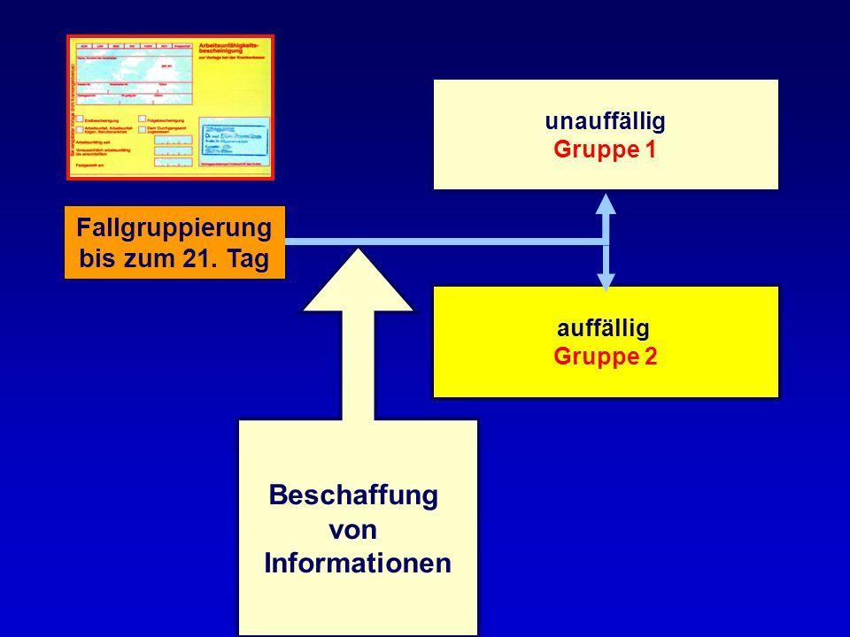 Fallgruppierung bis zum 21. Tag unauffällig Gruppe 1 Beschaffung von Informationen auffällig Gruppe 2