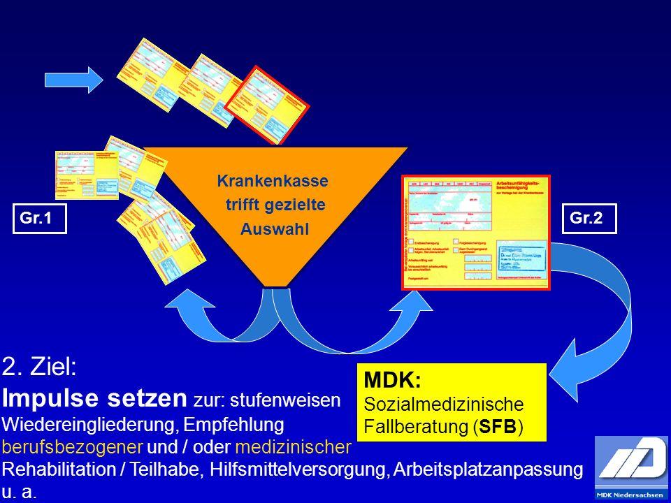 Krankenkasse trifft gezielte Auswahl MDK: Sozialmedizinische Fallberatung (SFB) Gr.1Gr.2 2. Ziel: Impulse setzen zur: stufenweisen Wiedereingliederung