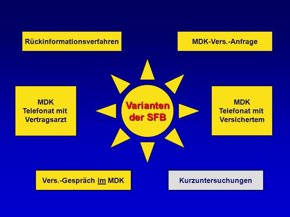 MDK Telefonat mit Vertragsarzt Vers.-Gespräch MDK Varianten der SFB RückinformationsverfahrenMDK-Vers.-Anfrage MDK Telefonat mit Vertragsarzt MDK Tele