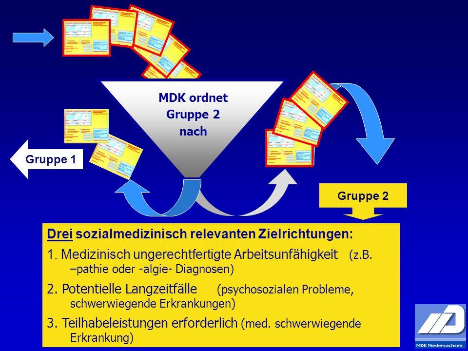 Gruppe 1 Gruppe 2 MDK ordnet Gruppe 2 nach Drei sozialmedizinisch relevanten Zielrichtungen: 1. Medizinisch ungerechtfertigte Arbeitsunfähigkeit (z.B.