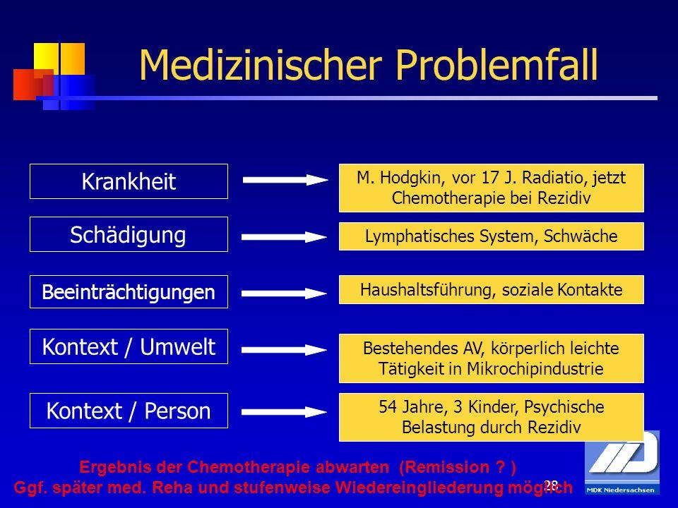28 Medizinischer Problemfall M. Hodgkin, vor 17 J. Radiatio, jetzt Chemotherapie bei Rezidiv Lymphatisches System, Schwäche Haushaltsführung, soziale