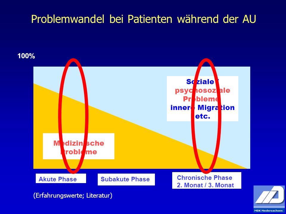 Problemwandel bei Patienten während der AU 100% Medizinische Probleme Soziale / psychosoziale Probleme, innere Migration etc. Akute PhaseSubakute Phas