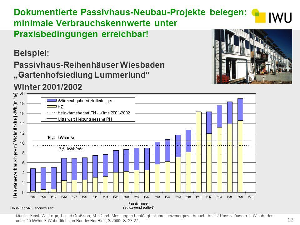 Dokumentierte Passivhaus-Neubau-Projekte belegen: minimale Verbrauchskennwerte unter Praxisbedingungen erreichbar! Beispiel: Passivhaus-Reihenhäuser W