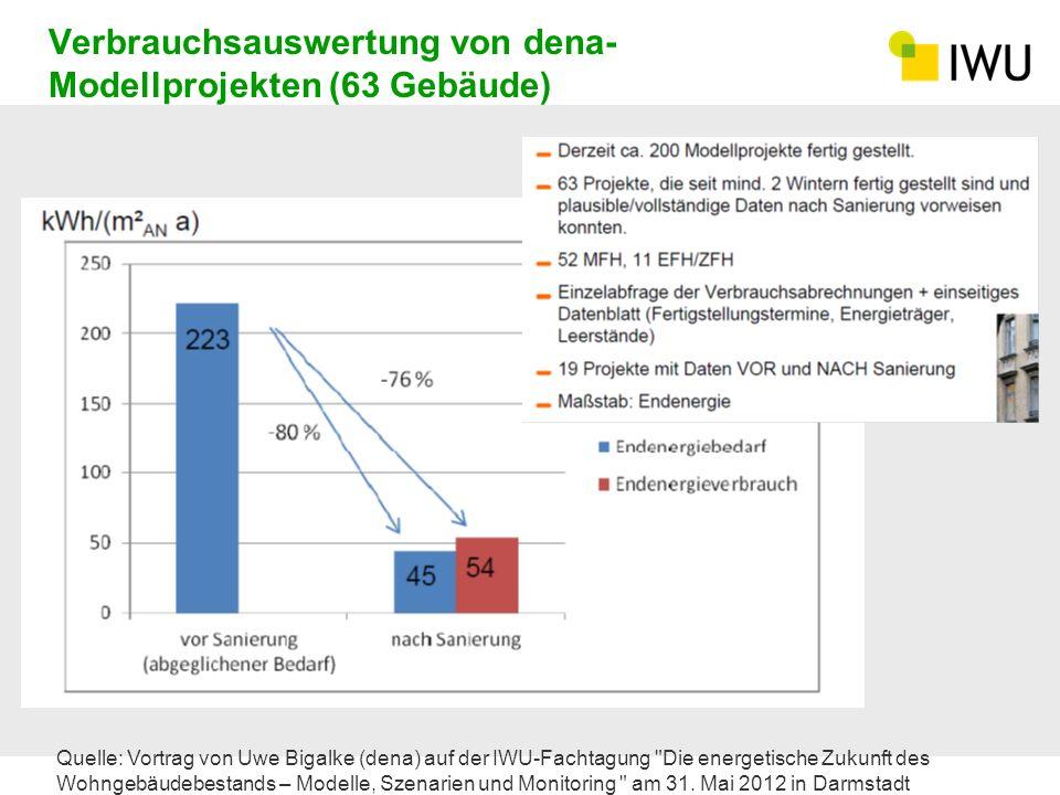 Verbrauchsauswertung von dena- Modellprojekten (63 Gebäude) Quelle: Vortrag von Uwe Bigalke (dena) auf der IWU-Fachtagung