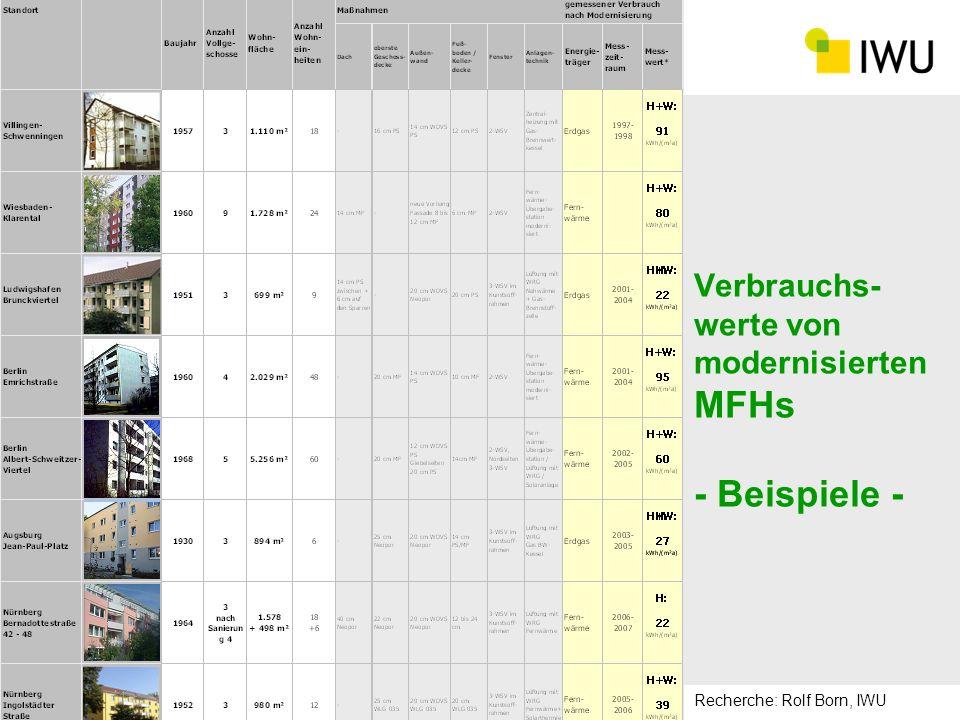 Verbrauchs- werte von modernisierten MFHs - Beispiele - Recherche: Rolf Born, IWU