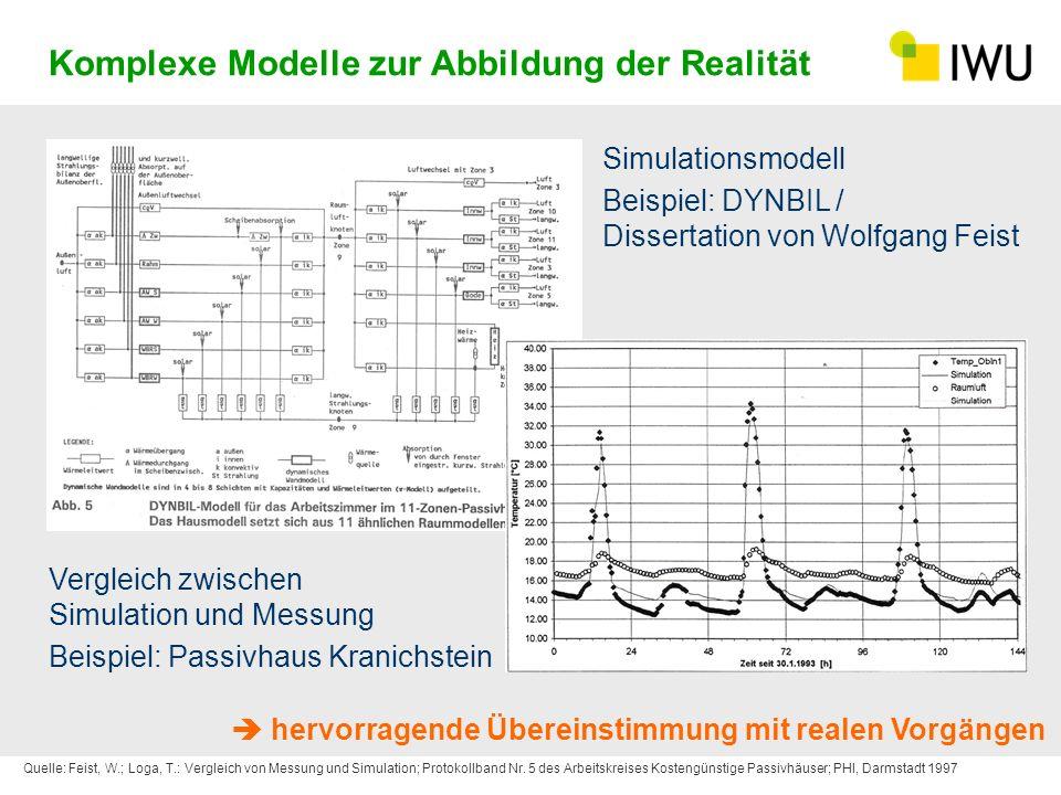Komplexe Modelle zur Abbildung der Realität Quelle: Feist, W.; Loga, T.: Vergleich von Messung und Simulation; Protokollband Nr. 5 des Arbeitskreises