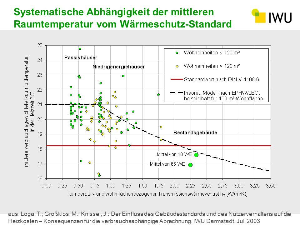 Systematische Abhängigkeit der mittleren Raumtemperatur vom Wärmeschutz-Standard aus: Loga, T.; Großklos, M.; Knissel, J.: Der Einfluss des Gebäudesta