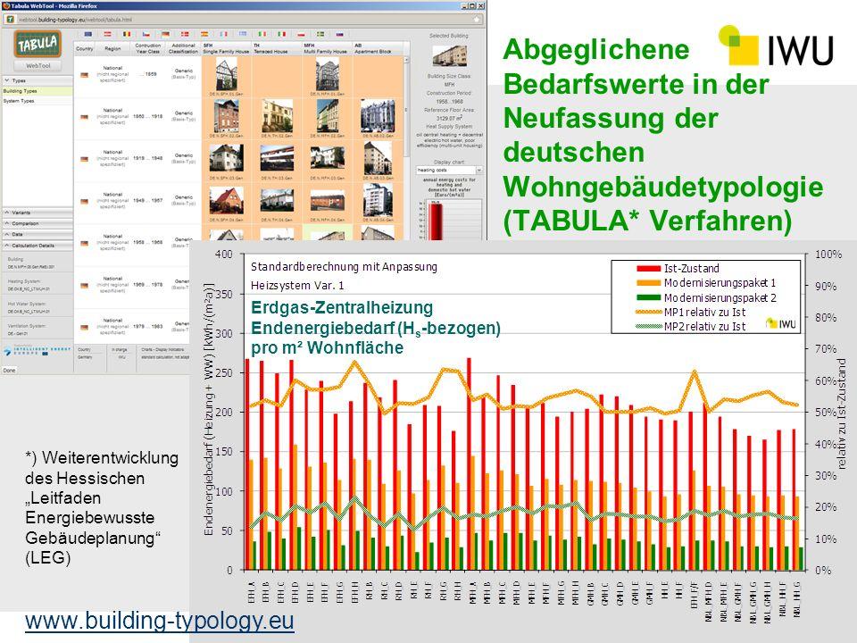 Abgeglichene Bedarfswerte in der Neufassung der deutschen Wohngebäudetypologie (TABULA* Verfahren) 21 *) Weiterentwicklung des Hessischen Leitfaden En