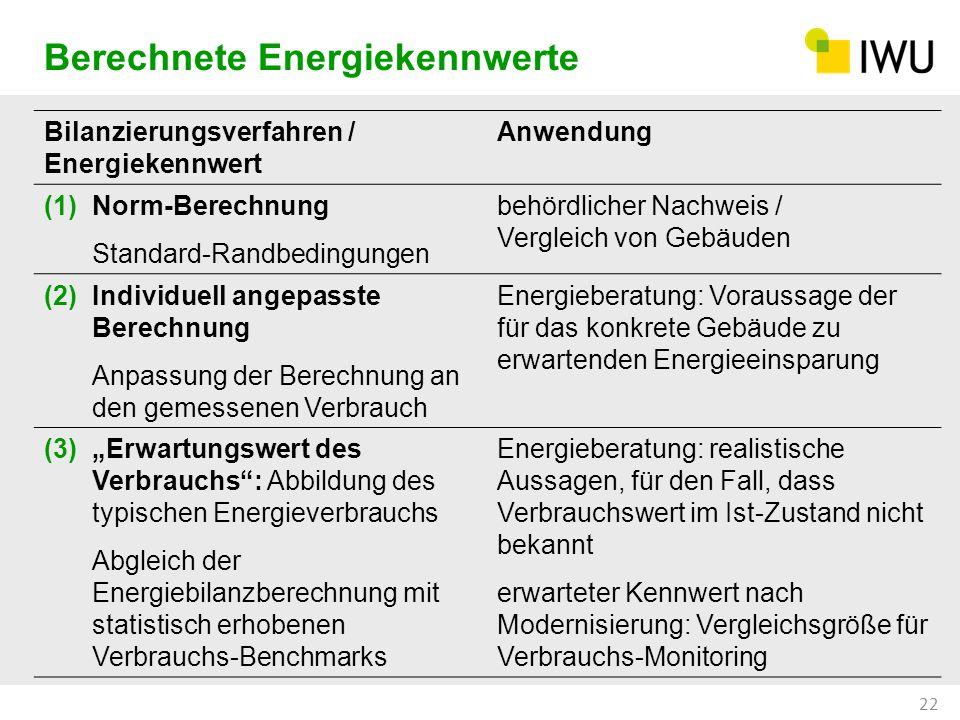 Bilanzierungsverfahren / Energiekennwert Anwendung (1)Norm-Berechnung Standard-Randbedingungen behördlicher Nachweis / Vergleich von Gebäuden (2)Indiv