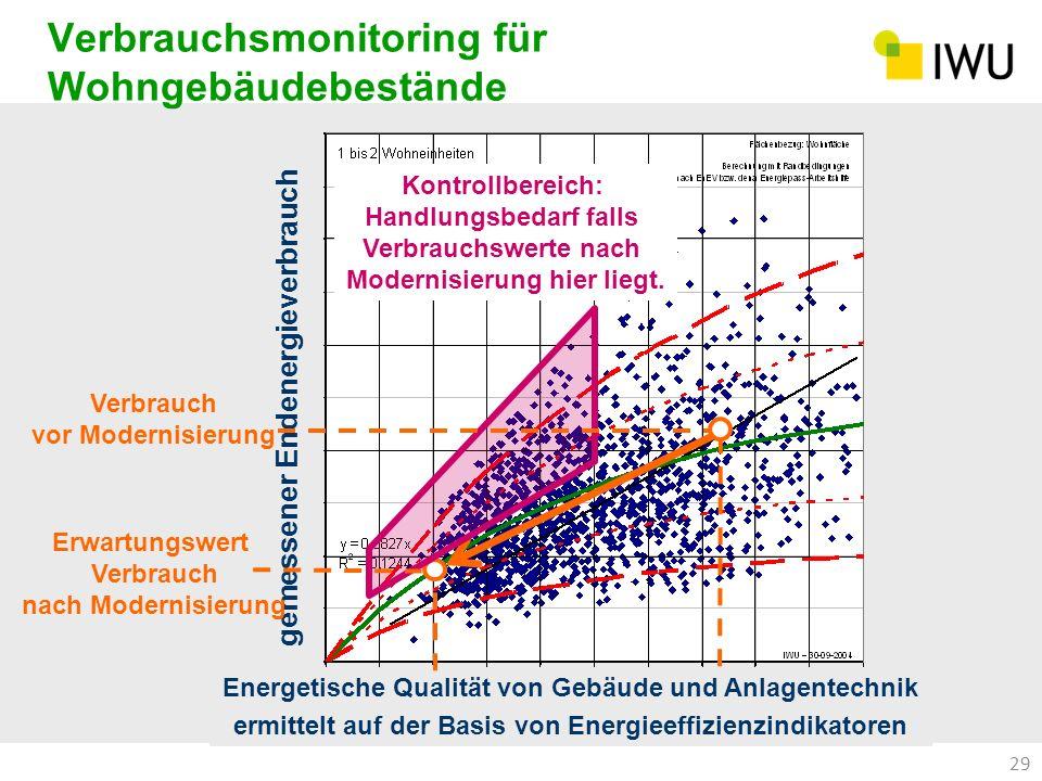 29 gemessener Endenergieverbrauch Verbrauchsmonitoring für Wohngebäudebestände Energetische Qualität von Gebäude und Anlagentechnik ermittelt auf der