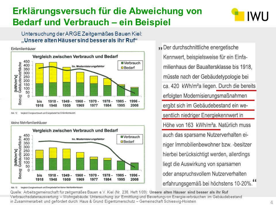 Erklärungsversuch für die Abweichung von Bedarf und Verbrauch – ein Beispiel 4 Quelle: Arbeitsgemeinschaft für zeitgemäßes Bauen e.V. Kiel (Nr. 238, H
