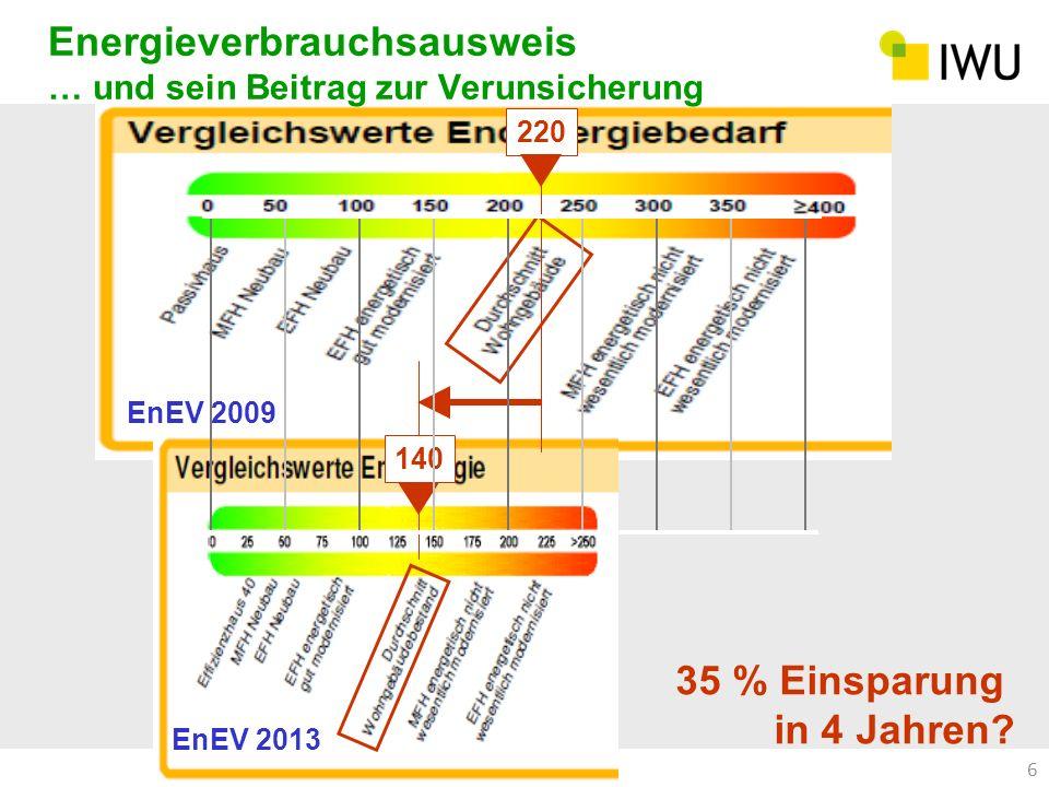 Energieverbrauchsausweis … und sein Beitrag zur Verunsicherung 6 35 % Einsparung in 4 Jahren? 220 EnEV 2009 EnEV 2013 140