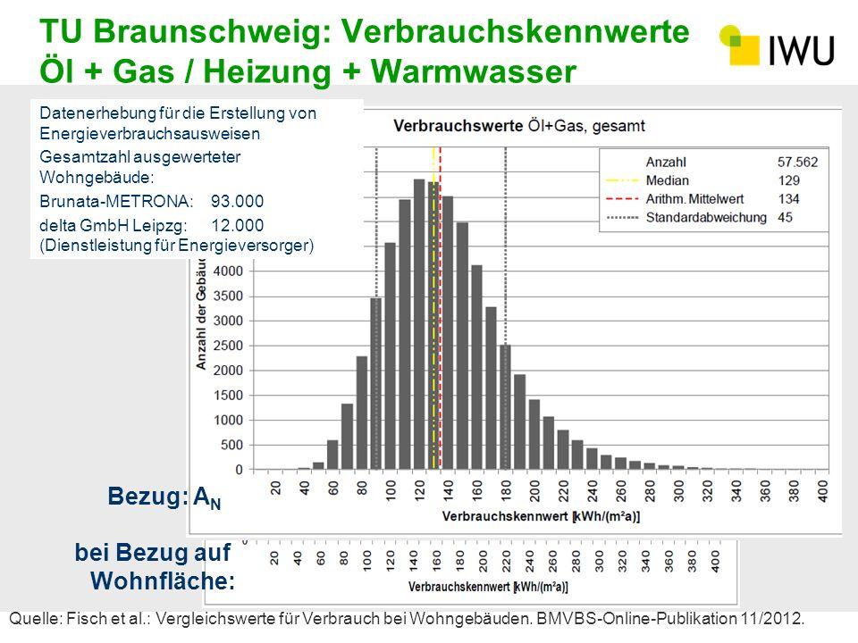 TU Braunschweig: Verbrauchskennwerte Öl + Gas / Heizung + Warmwasser Datenerhebung für die Erstellung von Energieverbrauchsausweisen Gesamtzahl ausgew