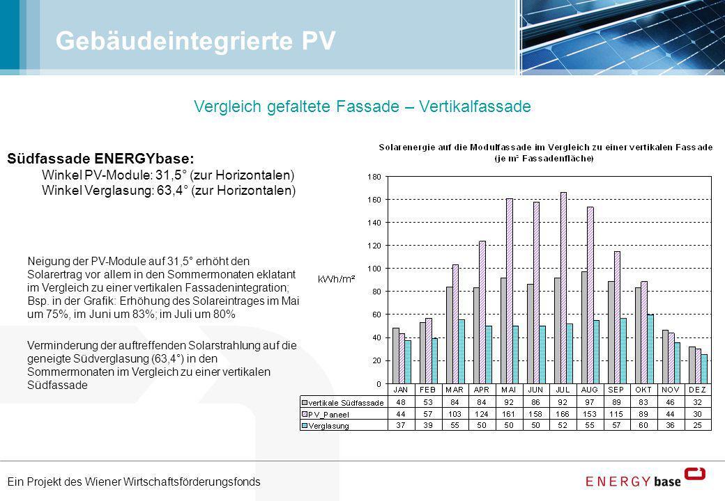Ein Projekt des Wiener Wirtschaftsförderungsfonds Gebäudeintegrierte PV Vergleich gefaltete Fassade – Vertikalfassade Südfassade ENERGYbase: Winkel PV
