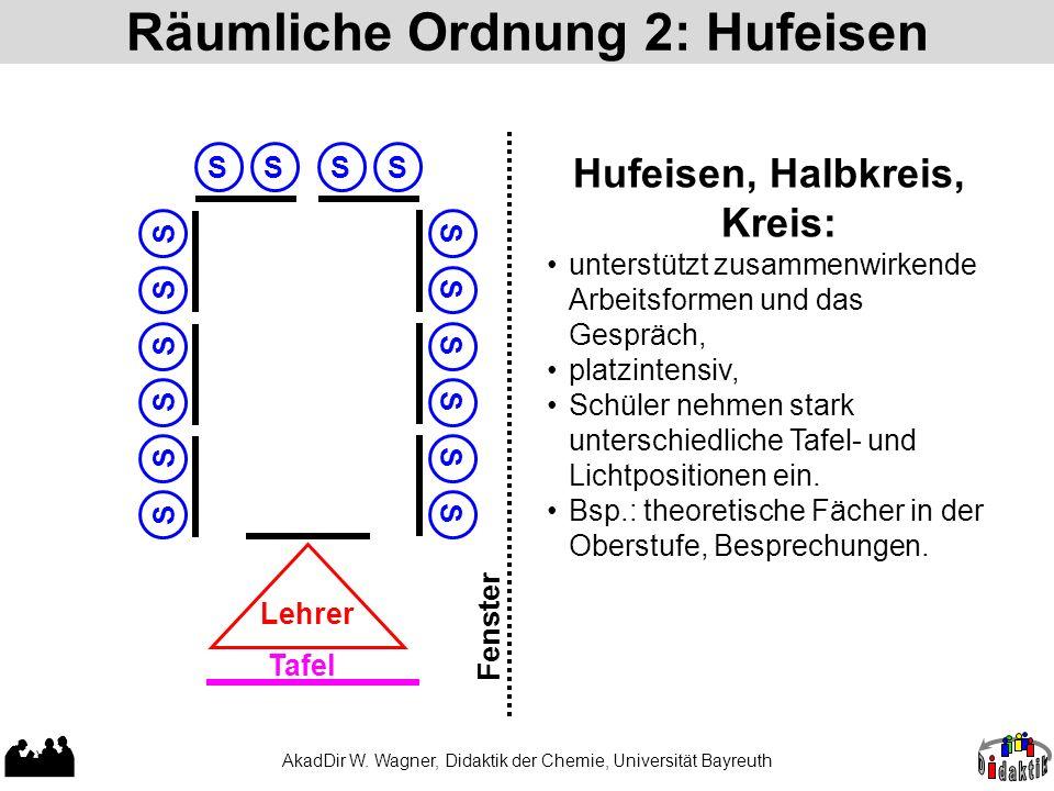 AkadDir W. Wagner, Didaktik der Chemie, Universität Bayreuth Räumliche Ordnung 2: Hufeisen Hufeisen, Halbkreis, Kreis: unterstützt zusammenwirkende Ar