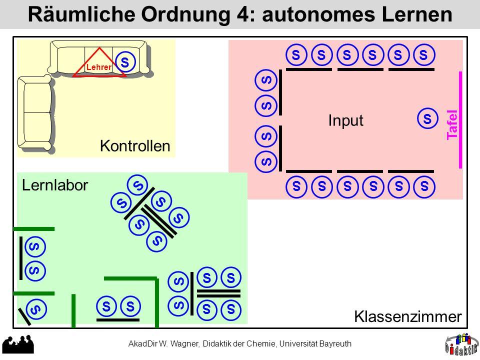 Kontrollen Input Lernlabor Räumliche Ordnung 4: autonomes Lernen AkadDir W. Wagner, Didaktik der Chemie, Universität Bayreuth SS SS S S Klassenzimmer