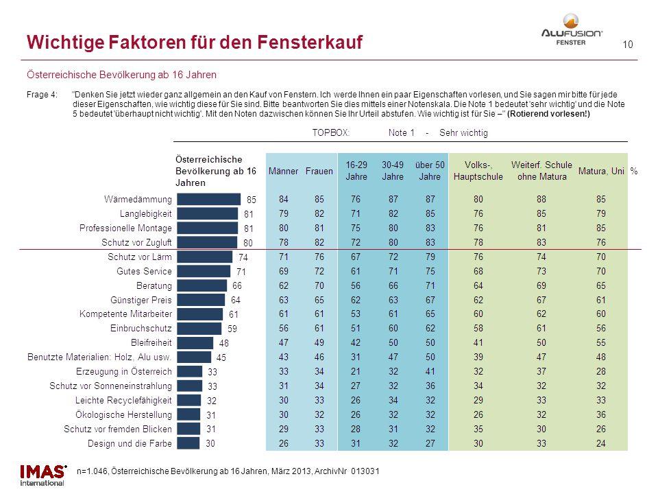 n=1.046, Österreichische Bevölkerung ab 16 Jahren, März 2013, ArchivNr 013031 9 Aktuelle Pläne für den Fenstertausch Frage 9: Haben Sie vor, in den kommenden zwei Jahren Ihre Fenster zu tauschen bzw.