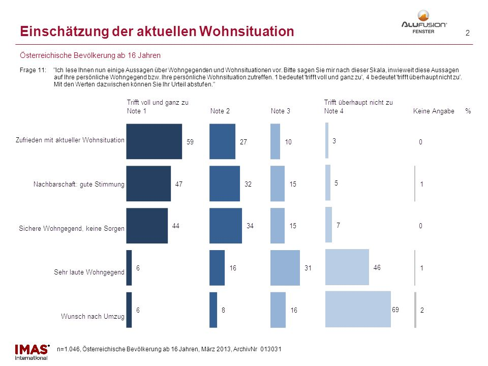 n=1.046, Österreichische Bevölkerung ab 16 Jahren, März 2013, ArchivNr 013031 12 Bevorzugte Fenstermaterialien Frage 5: Bitte lesen Sie sich diese Liste genau durch.