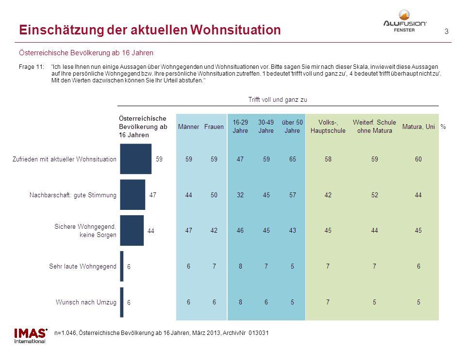 n=1.046, Österreichische Bevölkerung ab 16 Jahren, März 2013, ArchivNr 013031 2 Einschätzung der aktuellen Wohnsituation Frage 11: Ich lese Ihnen nun einige Aussagen über Wohngegenden und Wohnsituationen vor.