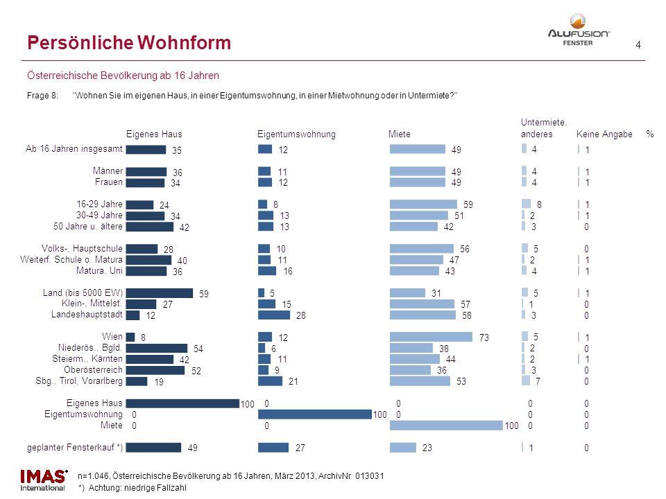 n=1.046, Österreichische Bevölkerung ab 16 Jahren, März 2013, ArchivNr 013031 KONTAKT IMAS International GmbH Institut für Markt- Sozialanalysen GmbH Gruberstraße 2-6 A - 4020 Linz Tel.: +43 / 732 / 77 22 55 - 0 Fax: +43 / 732 / 77 22 55 - 5
