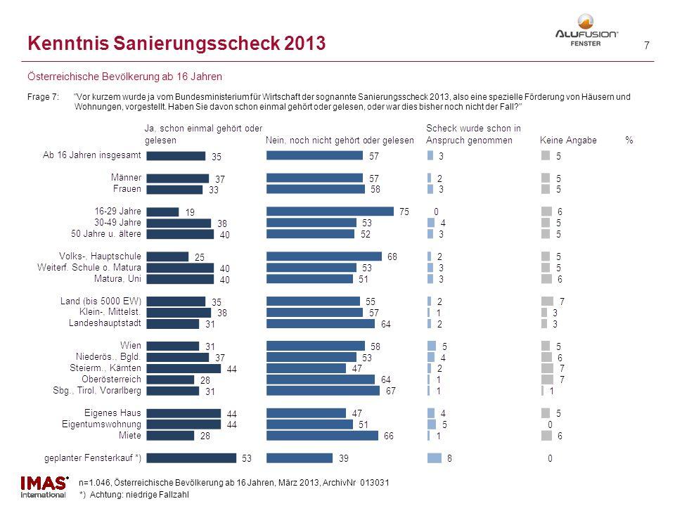 n=1.046, Österreichische Bevölkerung ab 16 Jahren, März 2013, ArchivNr 013031 6 Kenntnis Sanierungsscheck 2013 Frage 7: Vor kurzem wurde ja vom Bundesministerium für Wirtschaft der sognannte Sanierungsscheck 2013, also eine spezielle Förderung von Häusern und Wohnungen, vorgestellt.