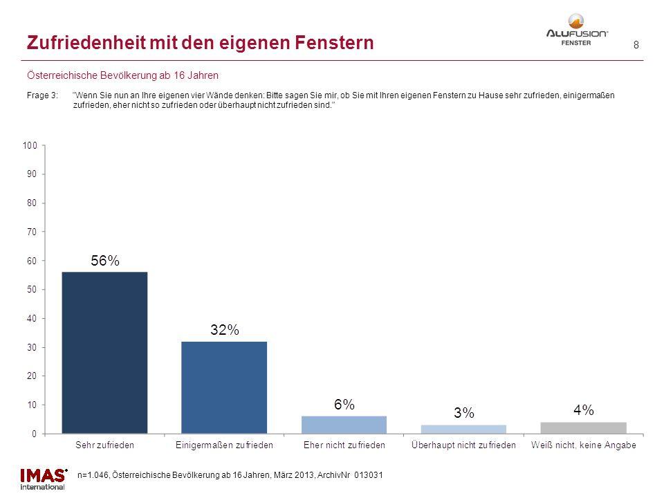 n=1.046, Österreichische Bevölkerung ab 16 Jahren, März 2013, ArchivNr 013031 8 Zufriedenheit mit den eigenen Fenstern Frage 3: Wenn Sie nun an Ihre eigenen vier Wände denken: Bitte sagen Sie mir, ob Sie mit Ihren eigenen Fenstern zu Hause sehr zufrieden, einigermaßen zufrieden, eher nicht so zufrieden oder überhaupt nicht zufrieden sind. Österreichische Bevölkerung ab 16 Jahren