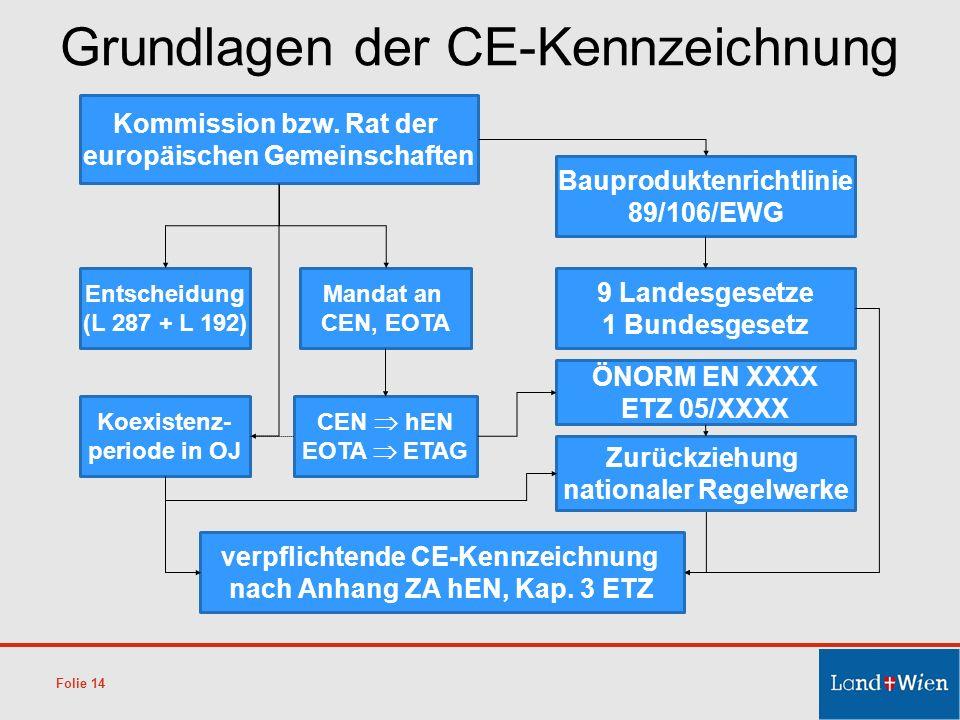 Folie 14 Grundlagen der CE-Kennzeichnung Bauproduktenrichtlinie 89/106/EWG 9 Landesgesetze 1 Bundesgesetz Entscheidung (L 287 + L 192) Koexistenz- per