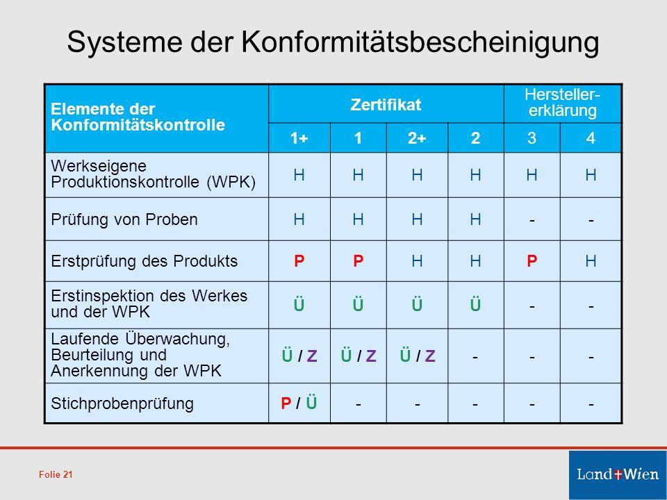 Folie 21 Elemente der Konformitätskontrolle Zertifikat Hersteller- erklärung 1+12+234 Werkseigene Produktionskontrolle (WPK) HHHHHH Prüfung von Proben