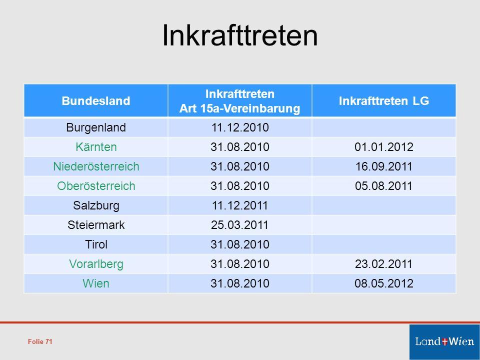 Inkrafttreten Bundesland Inkrafttreten Art 15a-Vereinbarung Inkrafttreten LG Burgenland11.12.2010 Kärnten31.08.201001.01.2012 Niederösterreich31.08.20
