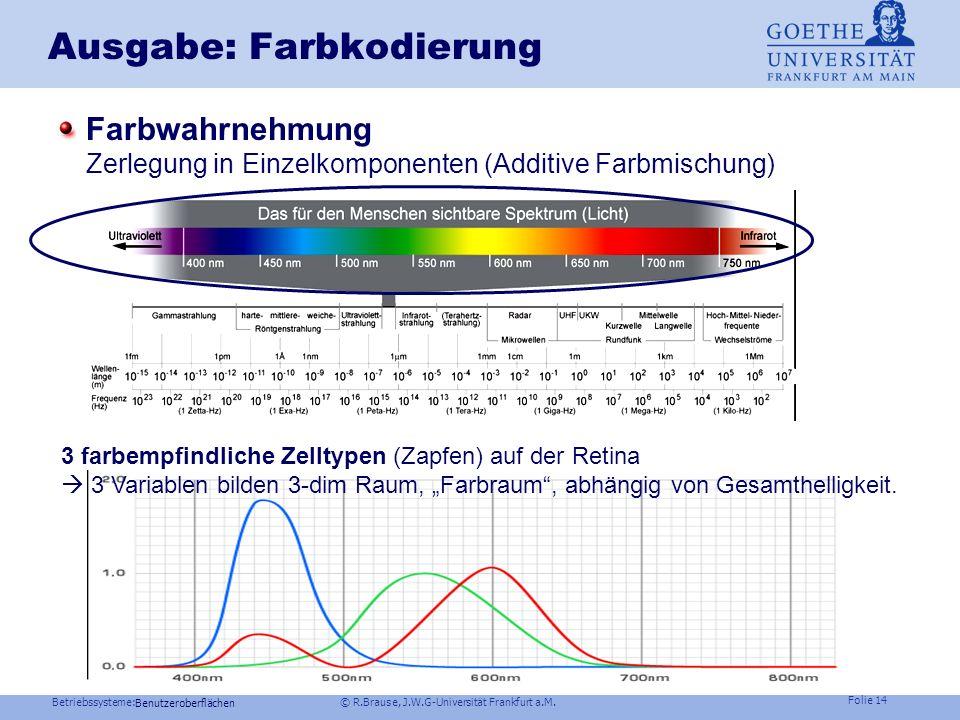 Betriebssysteme: © R.Brause, J.W.G-Universität Frankfurt a.M. Folie 13 Ausgabe: Rastergrafik Nachteil: Speicherkosten, Vorteil: einheitl. Refreshzeit