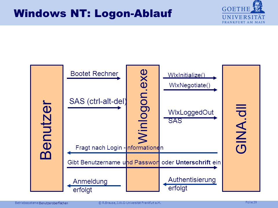 Betriebssysteme: © R.Brause, J.W.G-Universität Frankfurt a.M. Folie 38 Logon mit Unterschrift Benutzeroberflächen Konzept WinLogon.exe DLL Systemdiens