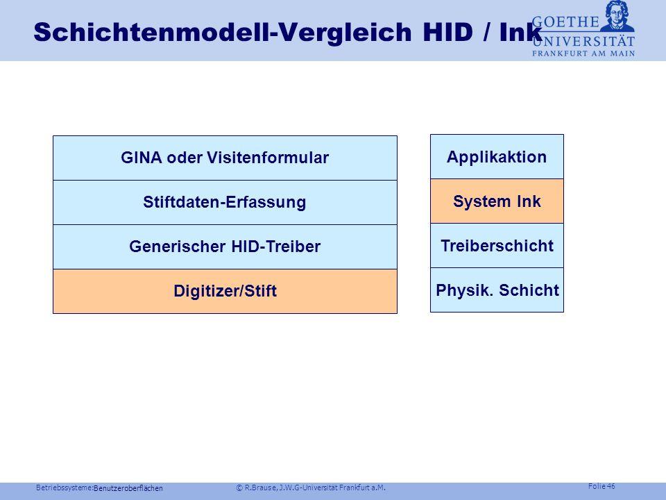 Betriebssysteme: © R.Brause, J.W.G-Universität Frankfurt a.M. Folie 45 Windows NT ink-Datenfluss Benutzeroberflächen User mode kernel mode